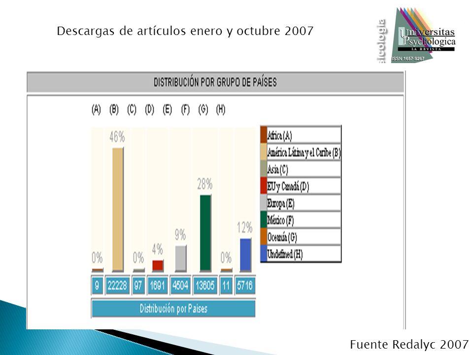 Descargas de artículos enero y octubre 2007 Fuente Redalyc 2007
