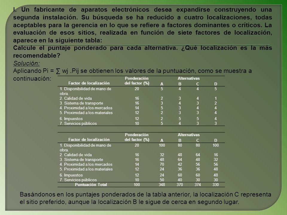 Métodos de localización de instalaciones de producción y serviciosAutores: MSc.