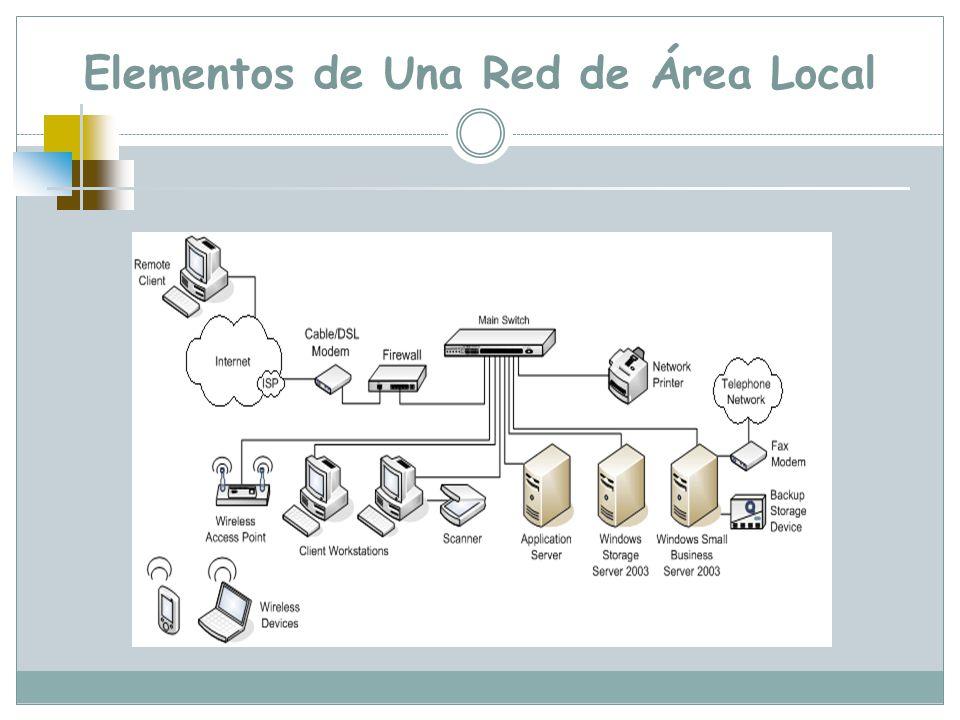 Elementos de Una Red de Área Local