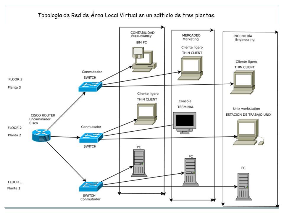 Topología de Red de Área Local Virtual en un edificio de tres plantas.