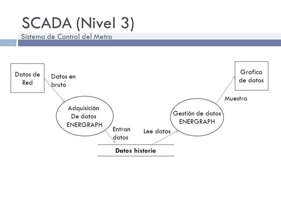 SCADA (Nivel 3) Adquisición De datos ENERGRAPH Datos historia Gestión de datos ENERGRAPH Grafica de datos Entran datos Lee datos Datos de Red Datos en
