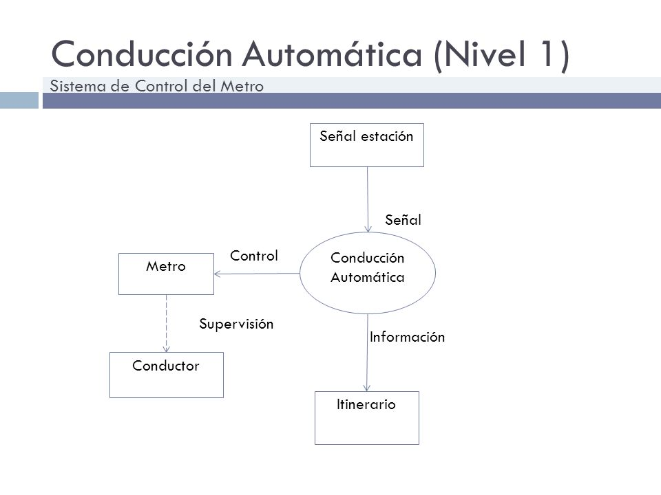 Conducción Automática (Nivel 1) Conducción Automática Itinerario Señal estación Metro Conductor Señal Información Control Supervisión Sistema de Contr