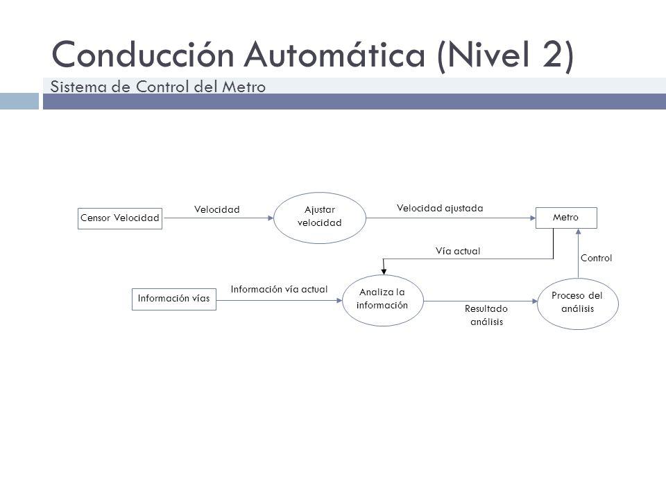 Conducción Automática (Nivel 2) Velocidad Analiza la información Censor Velocidad Metro Información vías Velocidad ajustada Información vía actual Aju