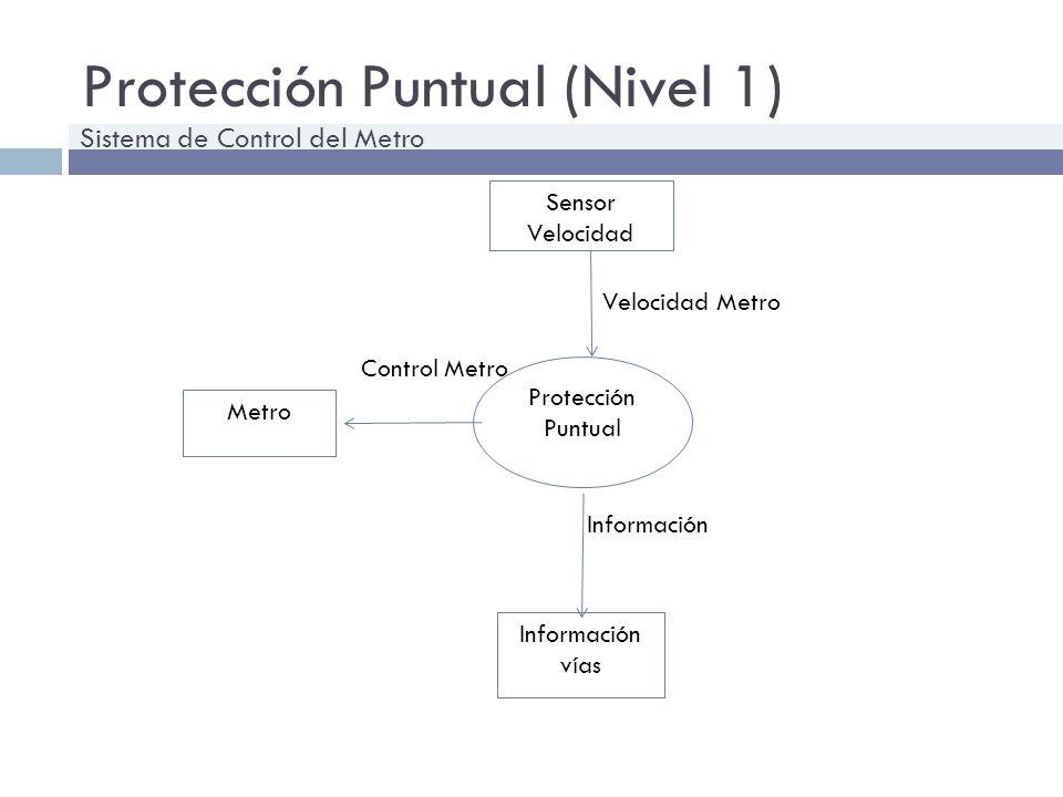 Protección Puntual (Nivel 1) Protección Puntual Información vías Sensor Velocidad Metro Información Velocidad Metro Control Metro Sistema de Control d