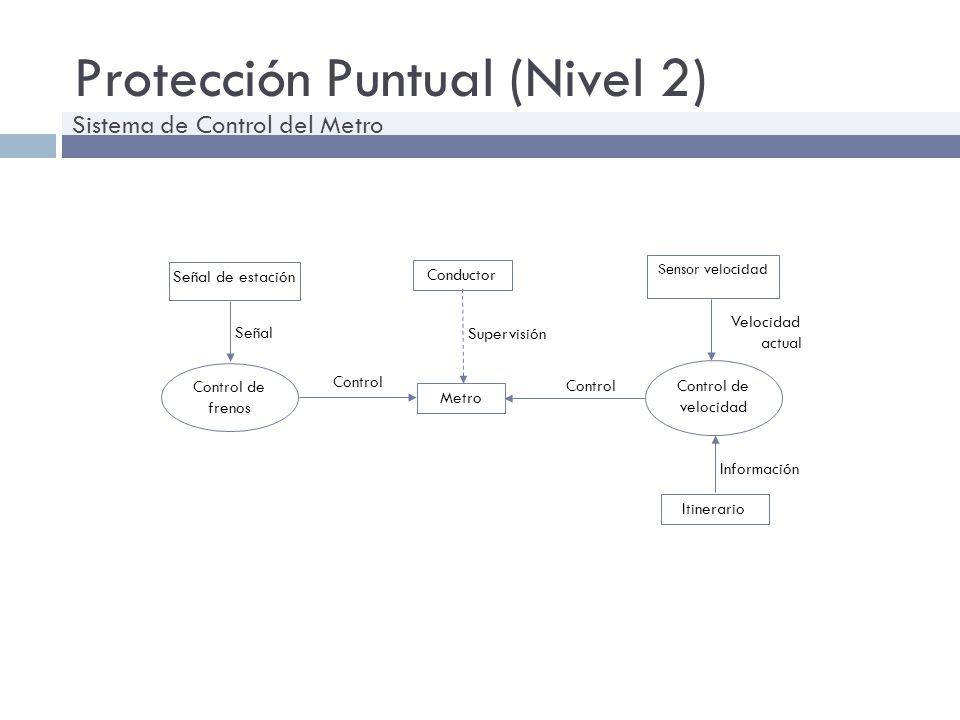 Protección Puntual (Nivel 2) Metro Control Conductor Supervisión Control de velocidad Sensor velocidad Control Control de frenos Itinerario Señal de e