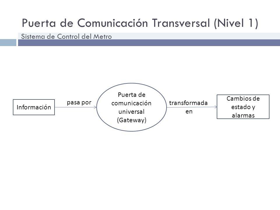 Puerta de Comunicación Transversal (Nivel 1) Sistema de Control del Metro Información Puerta de comunicación universal (Gateway) Cambios de estado y a