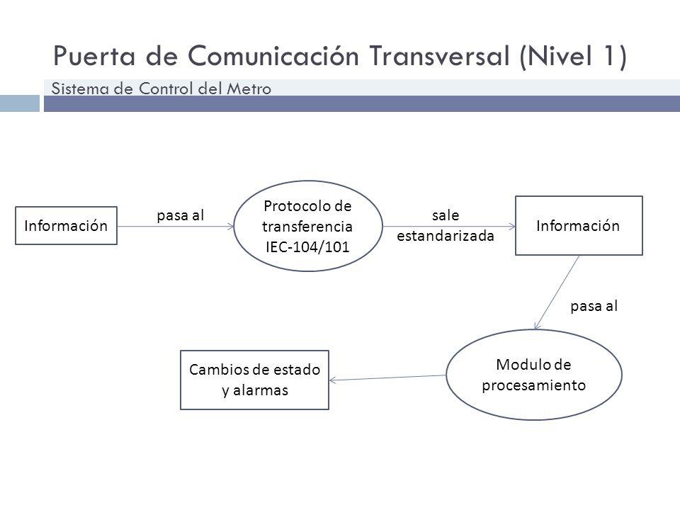 Puerta de Comunicación Transversal (Nivel 1) Sistema de Control del Metro Información Protocolo de transferencia IEC-104/101 Información pasa alsale e