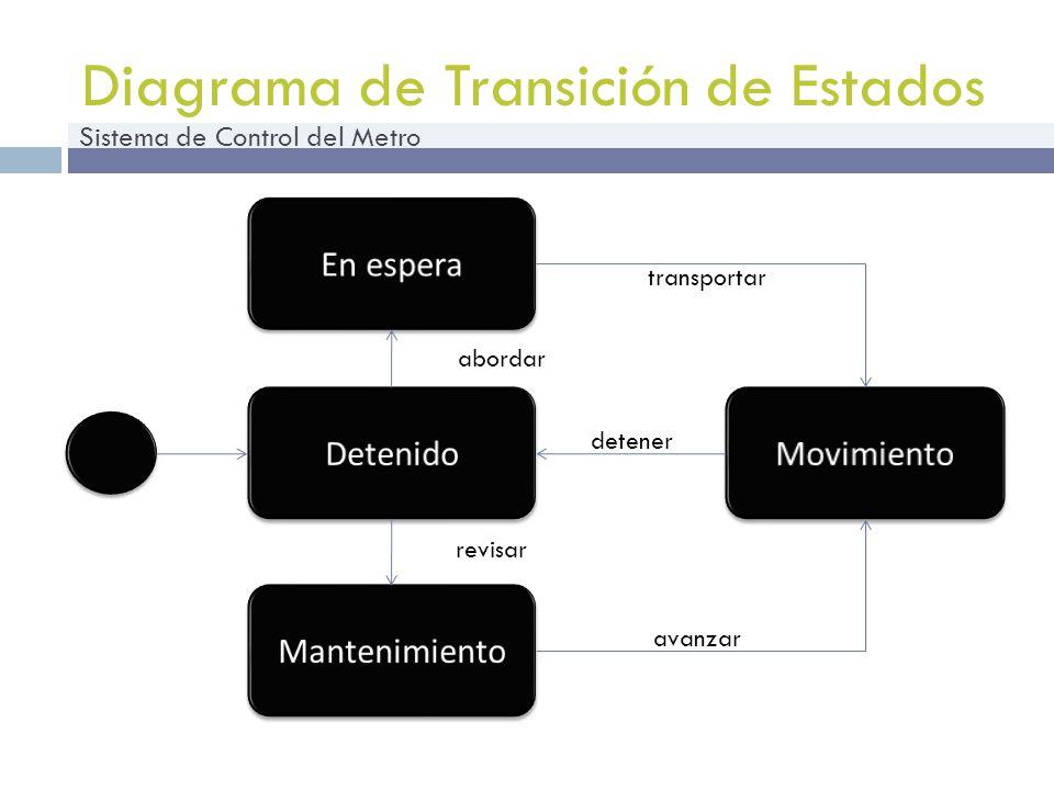 Sistema de Control del Metro Diagrama de Transición de Estados detener transportar avanzar revisar abordar