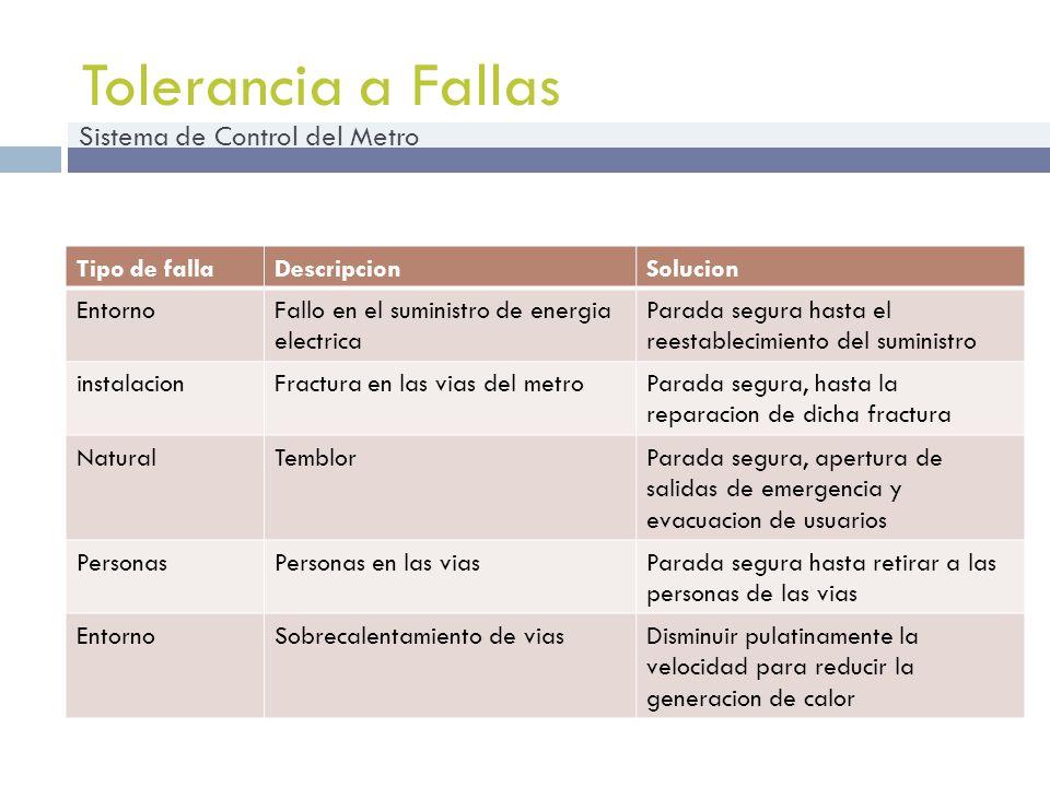 Tolerancia a Fallas Sistema de Control del Metro Tipo de fallaDescripcionSolucion EntornoFallo en el suministro de energia electrica Parada segura has