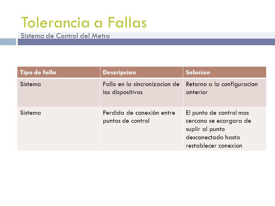 Tolerancia a Fallas Sistema de Control del Metro Tipo de fallaDescripcionSolucion SistemaFallo en la sincronizacion de los dispositivos Retorno a la c