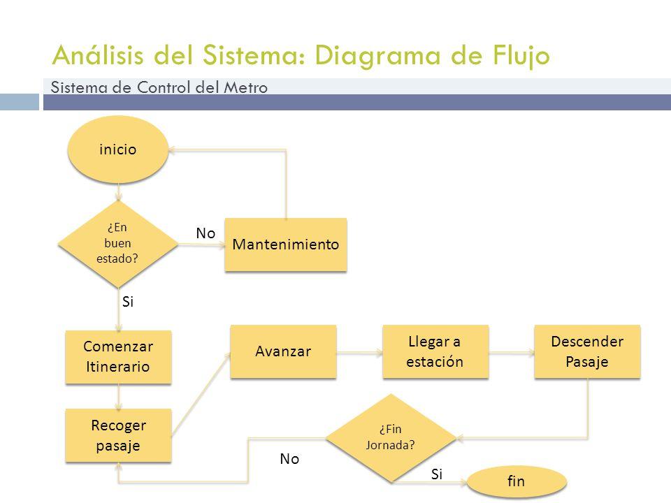 Análisis del Sistema: Diagrama de Flujo Sistema de Control del Metro inicio Comenzar Itinerario ¿En buen estado? Si Mantenimiento No Recoger pasaje Av