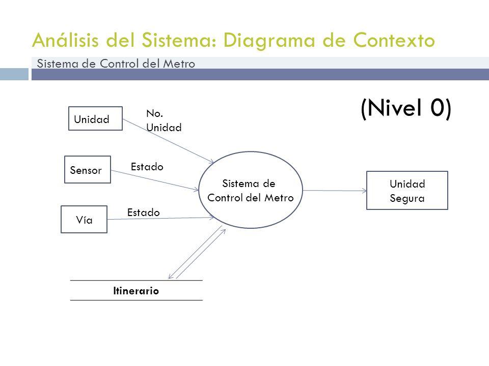 Análisis del Sistema: Diagrama de Contexto Sistema de Control del Metro Unidad Unidad Segura No. Unidad Sensor Estado Itinerario Vía Estado Sistema de