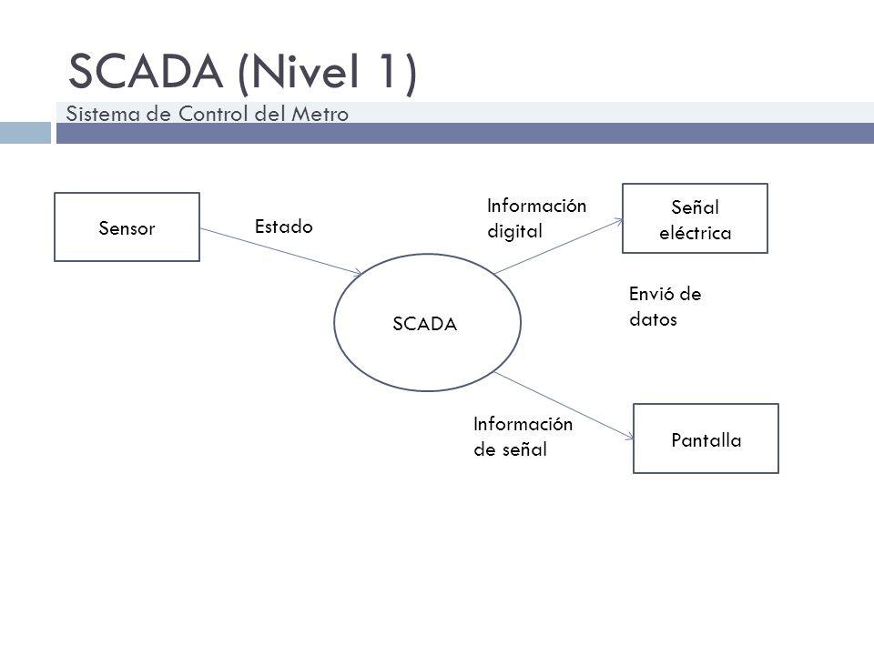 SCADA (Nivel 1) SCADA Sensor Señal eléctrica Pantalla Estado Envió de datos Información digital Información de señal Sistema de Control del Metro