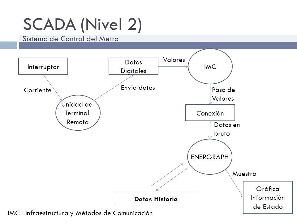 SCADA (Nivel 3) Adquisición De datos ENERGRAPH Datos historia Gestión de datos ENERGRAPH Grafica de datos Entran datos Lee datos Datos de Red Datos en bruto Muestra Sistema de Control del Metro