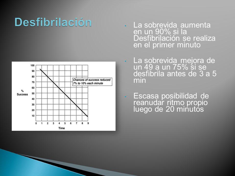 La sobrevida aumenta en un 90% si la Desfibrilación se realiza en el primer minuto La sobrevida mejora de un 49 a un 75% si se desfibrila antes de 3 a 5 min Escasa posibilidad de reanudar ritmo propio luego de 20 minutos