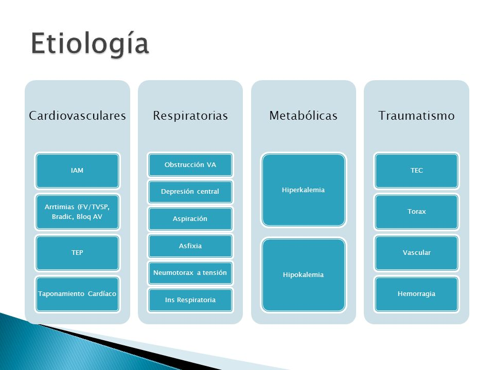 Cardiovasculares IAM Arrtimias (FV/TVSP, Bradic, Bloq AV TEPTaponamiento Cardíaco Respiratorias Obstrucción VADepresión centralAspiraciónAsfixiaNeumot