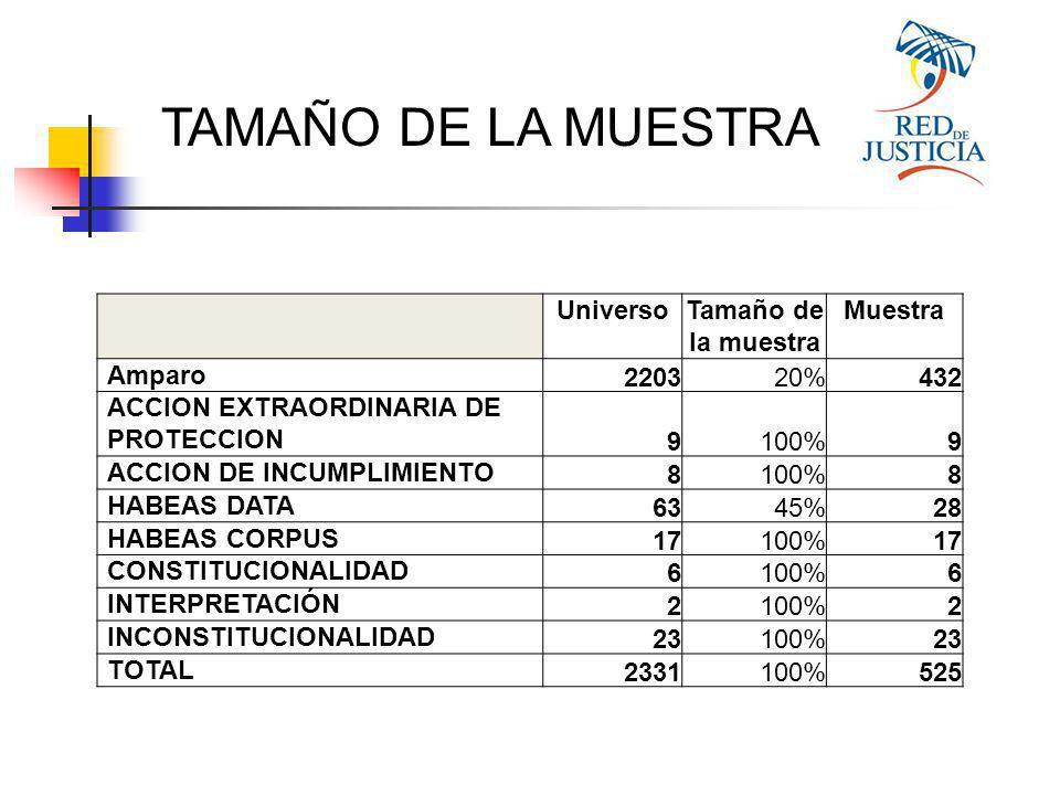 UniversoTamaño de la muestra Muestra Amparo 220320%432 ACCION EXTRAORDINARIA DE PROTECCION 9100%9 ACCION DE INCUMPLIMIENTO 8100%8 HABEAS DATA 6345%28 HABEAS CORPUS 17100%17 CONSTITUCIONALIDAD 6100%6 INTERPRETACIÓN 2100%2 INCONSTITUCIONALIDAD 23100%23 TOTAL 2331100%525 TAMAÑO DE LA MUESTRA