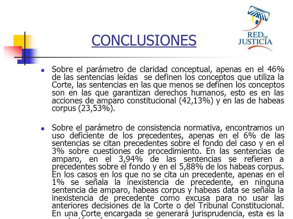 CONCLUSIONES Sobre el parámetro de claridad conceptual, apenas en el 46% de las sentencias leídas se definen los conceptos que utiliza la Corte, las sentencias en las que menos se definen los conceptos son en las que garantizan derechos humanos, esto es en las acciones de amparo constitucional (42,13%) y en las de habeas corpus (23,53%).