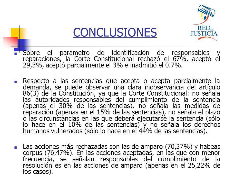 Sobre el parámetro de identificación de responsables y reparaciones, la Corte Constitucional rechazó el 67%, aceptó el 29,3%, aceptó parcialmente el 3% e inadmitió el 0.7%.