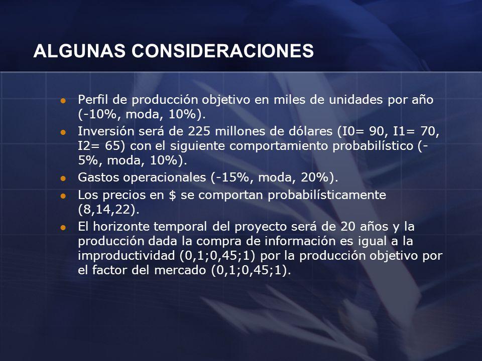 ALGUNAS CONSIDERACIONES Perfil de producción objetivo en miles de unidades por año (-10%, moda, 10%). Inversión será de 225 millones de dólares (I0= 9