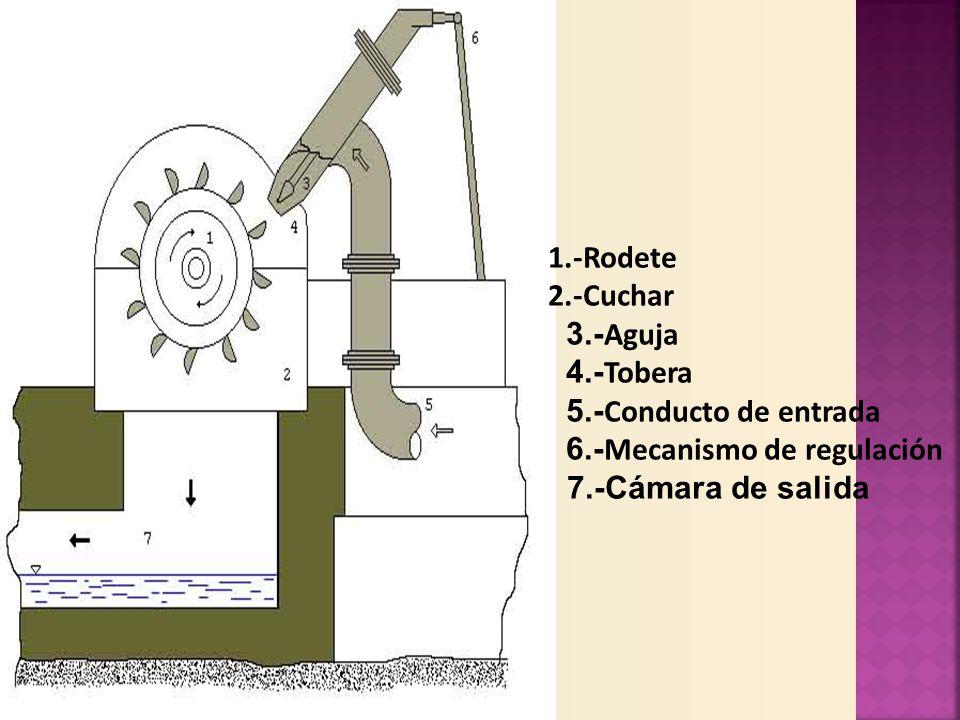 1.-Rodete 2.-Cuchar 3.- Aguja 4.- Tobera 5.- Conducto de entrada 6.- Mecanismo de regulación 7.-Cámara de salida