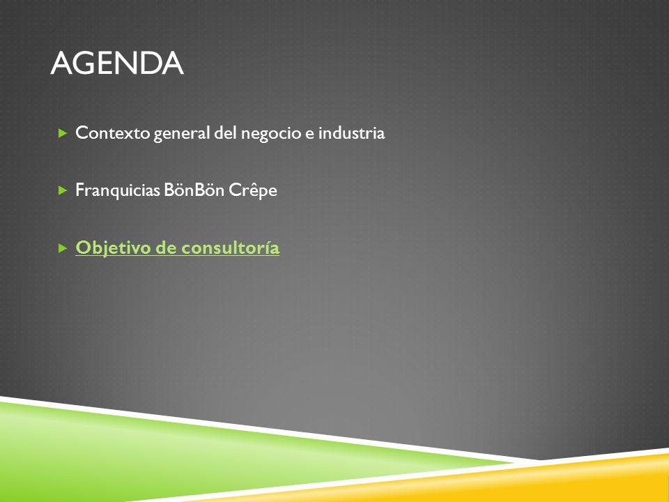 AGENDA Contexto general del negocio e industria Franquicias BönBön Crêpe Objetivo de consultoría
