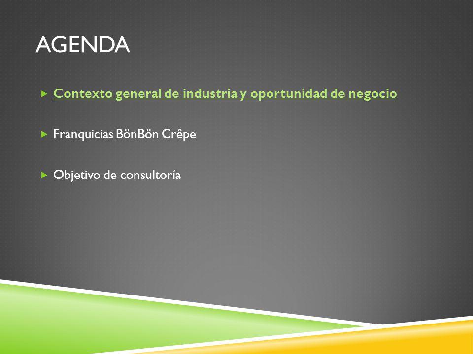 AGENDA Contexto general de industria y oportunidad de negocio Franquicias BönBön Crêpe Objetivo de consultoría