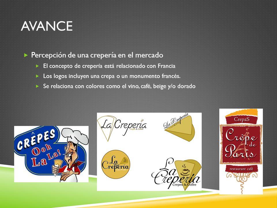 AVANCE Percepción de una crepería en el mercado El concepto de crepería está relacionado con Francia Los logos incluyen una crepa o un monumento franc