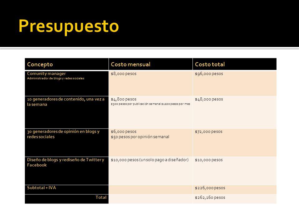 ConceptoCosto mensualCosto total Comunity manager Administrador de blogs y redes sociales $8,000 pesos$96,000 pesos 10 generadores de contenido, una v