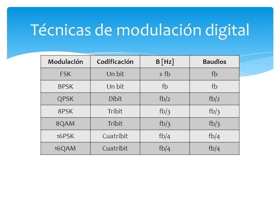 ModulaciónCodificaciónB [Hz]Baudios FSKUn bit fb BPSKUn bitfb QPSKDibitfb/2 8PSKTribitfb/3 8QAMTribitfb/3 16PSKCuatribitfb/4 16QAMCuatribitfb/4