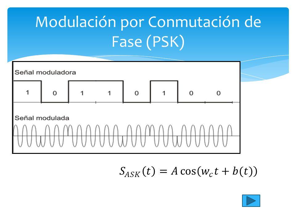 Modulación por Conmutación de Fase (PSK)