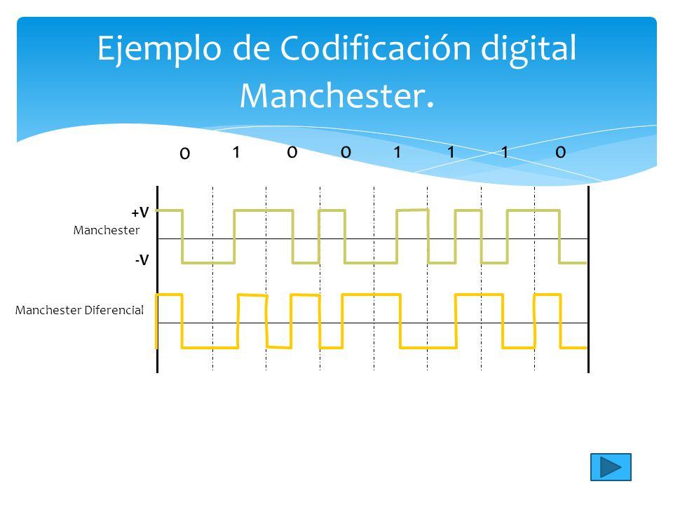 Ejemplo de Codificación digital Manchester. 01 0 01110 Manchester Manchester Diferencial +V -V-V