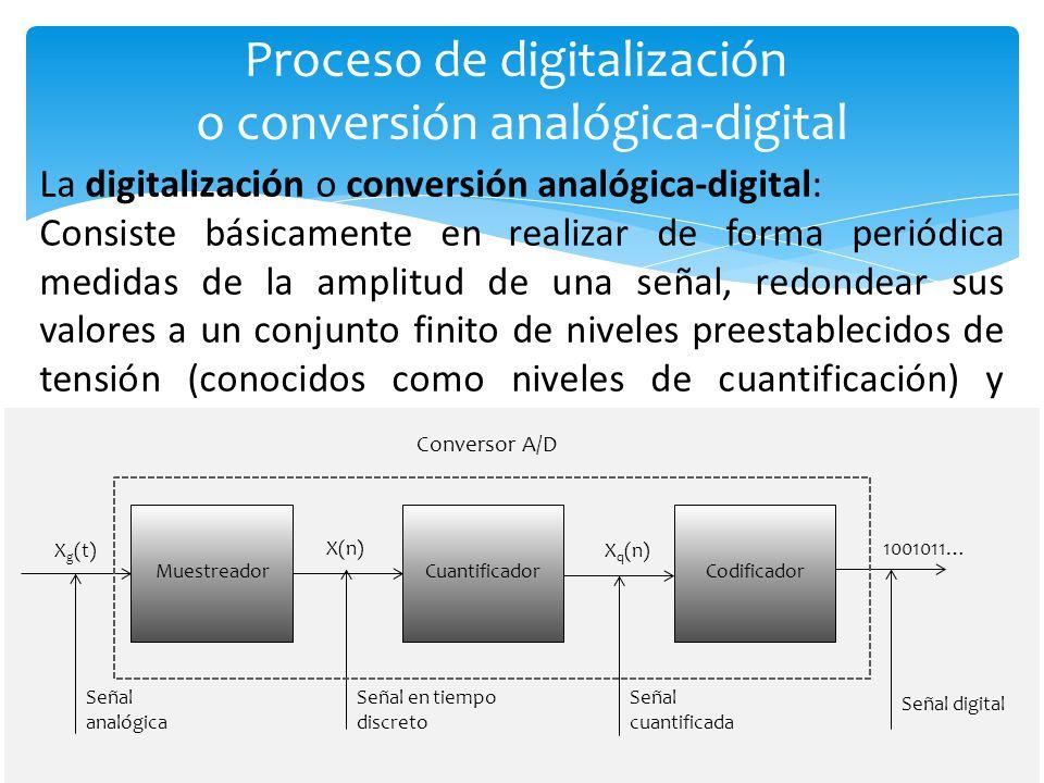 Codificación digital HDB3. Regla de sustitución en HDB3