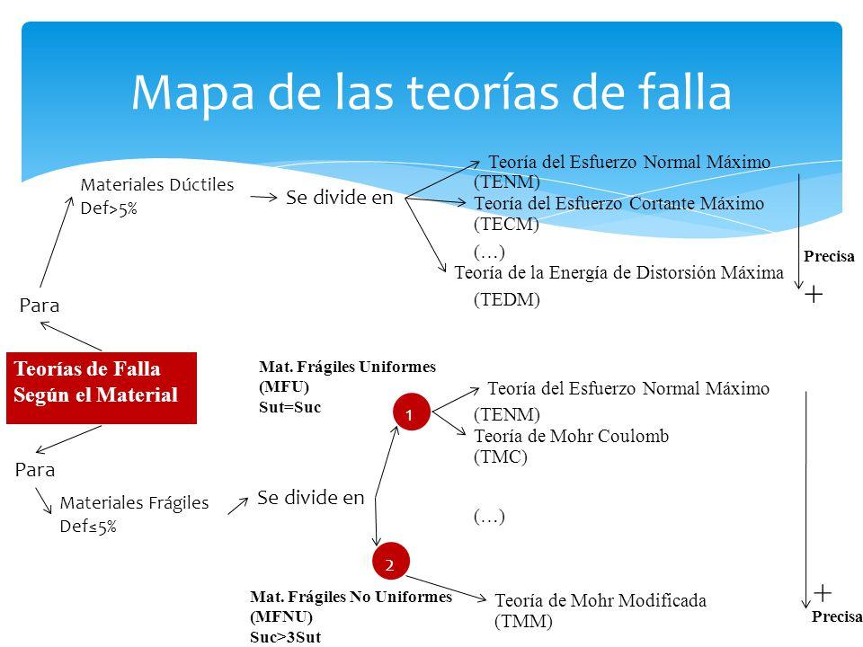 Mapa de las teorías de falla + Precisa Teoría del Esfuerzo Cortante Máximo (TECM) (TENM) (TEDM) Teoría de la Energía de Distorsión Máxima (…) Material
