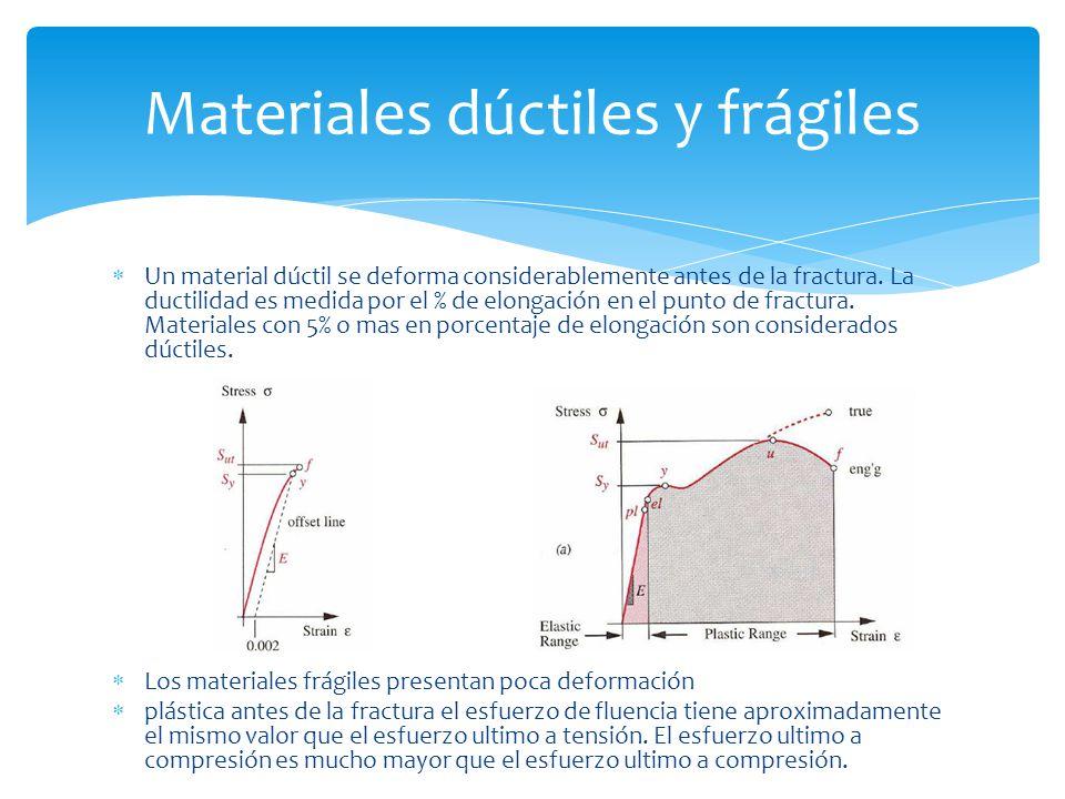 Un material dúctil se deforma considerablemente antes de la fractura. La ductilidad es medida por el % de elongación en el punto de fractura. Material