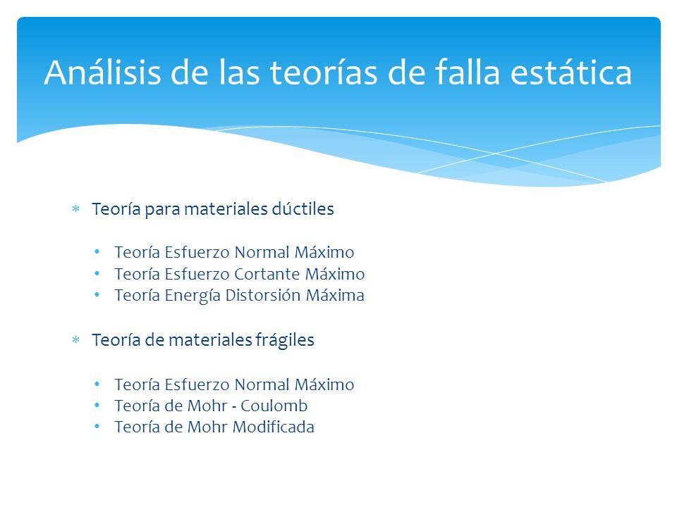 Teoría para materiales dúctiles Teoría Esfuerzo Normal Máximo Teoría Esfuerzo Cortante Máximo Teoría Energía Distorsión Máxima Teoría de materiales fr
