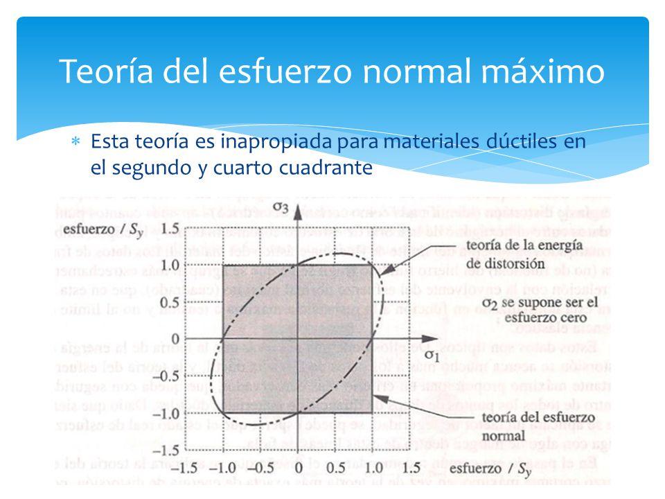 Esta teoría es inapropiada para materiales dúctiles en el segundo y cuarto cuadrante Teoría del esfuerzo normal máximo