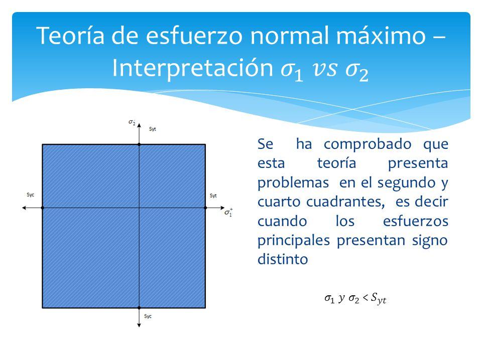 Se ha comprobado que esta teoría presenta problemas en el segundo y cuarto cuadrantes, es decir cuando los esfuerzos principales presentan signo disti