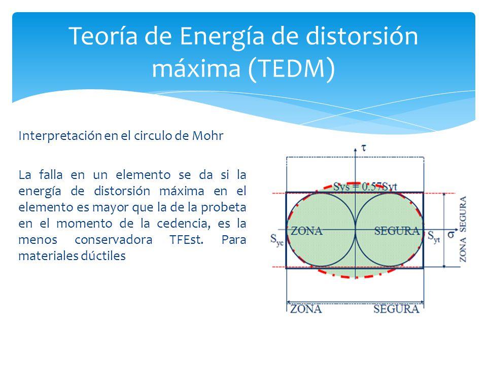 Interpretación en el circulo de Mohr La falla en un elemento se da si la energía de distorsión máxima en el elemento es mayor que la de la probeta en