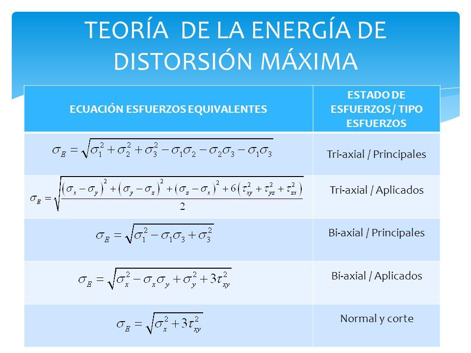 TEORÍA DE LA ENERGÍA DE DISTORSIÓN MÁXIMA ECUACIÓN ESFUERZOS EQUIVALENTES ESTADO DE ESFUERZOS / TIPO ESFUERZOS Tri-axial / Principales Tri-axial / Apl