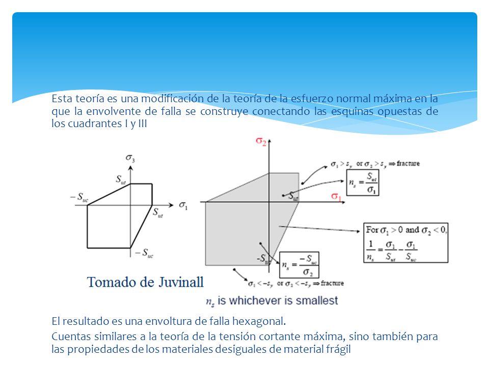 Esta teoría es una modificación de la teoría de la esfuerzo normal máxima en la que la envolvente de falla se construye conectando las esquinas opuest