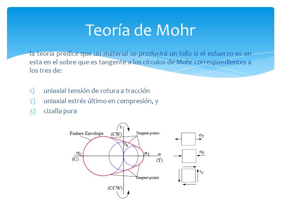 la teoría predice que un material se producirá un falla si el esfuerzo es un esta en el sobre que es tangente a los círculos de Mohr correspondientes