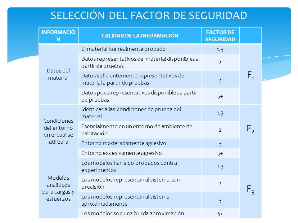 SELECCIÓN DEL FACTOR DE SEGURIDAD INFORMACIÓ N CALIDAD DE LA INFORMACIÓN FACTOR DE SEGURIDAD Datos del material El material fue realmente probado 1.3