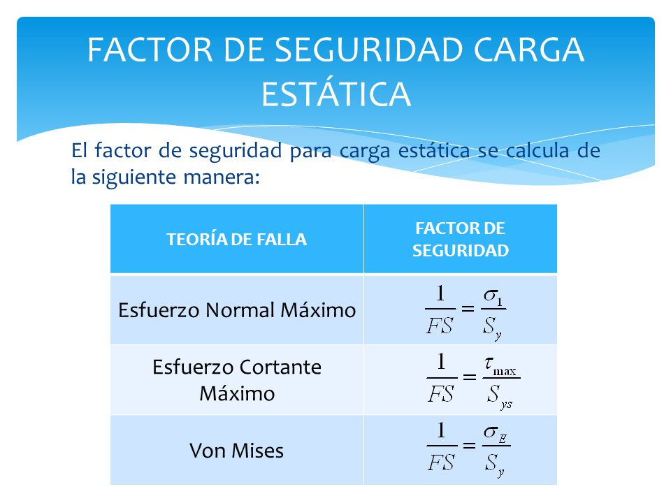El factor de seguridad para carga estática se calcula de la siguiente manera: FACTOR DE SEGURIDAD CARGA ESTÁTICA TEORÍA DE FALLA FACTOR DE SEGURIDAD E