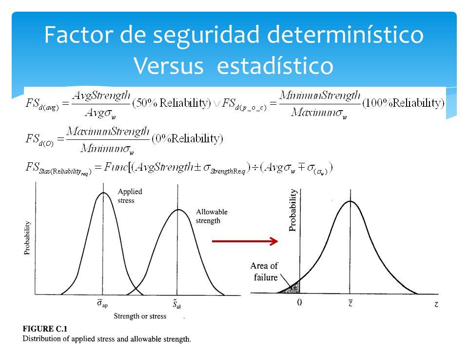 Factor de seguridad determinístico Versus estadístico