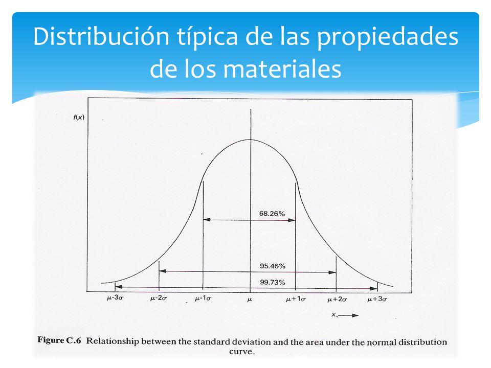 Distribución típica de las propiedades de los materiales