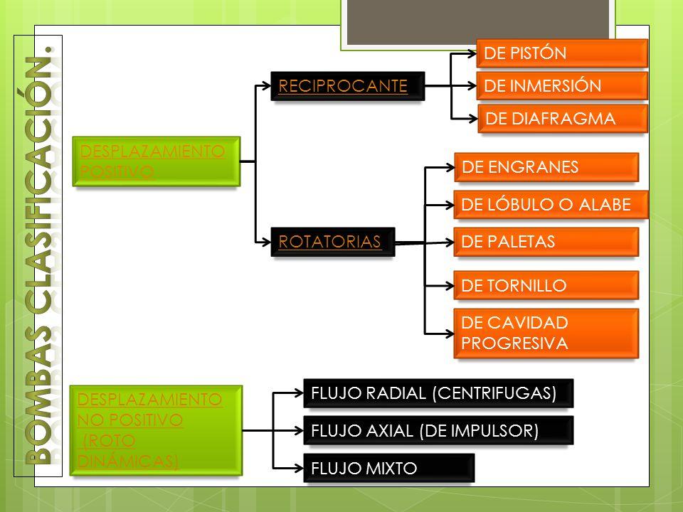 DESPLAZAMIENTO POSITIVO DESPLAZAMIENTO NO POSITIVO (ROTO DINÁMICAS) RECIPROCANTE ROTATORIAS FLUJO RADIAL (CENTRIFUGAS) FLUJO AXIAL (DE IMPULSOR) FLUJO