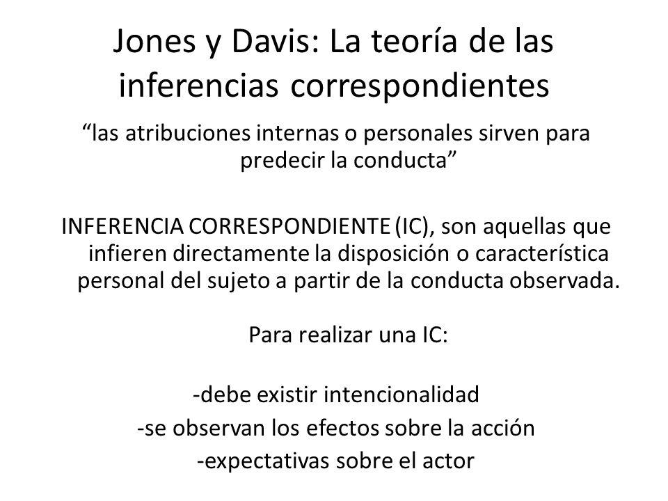 Jones y Davis: La teoría de las inferencias correspondientes las atribuciones internas o personales sirven para predecir la conducta INFERENCIA CORRES