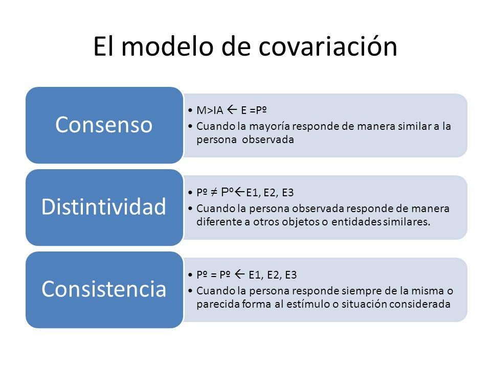 El modelo de covariación M>IA E =Pº Cuando la mayoría responde de manera similar a la persona observada Consenso Pº Pº E1, E2, E3 Cuando la persona ob