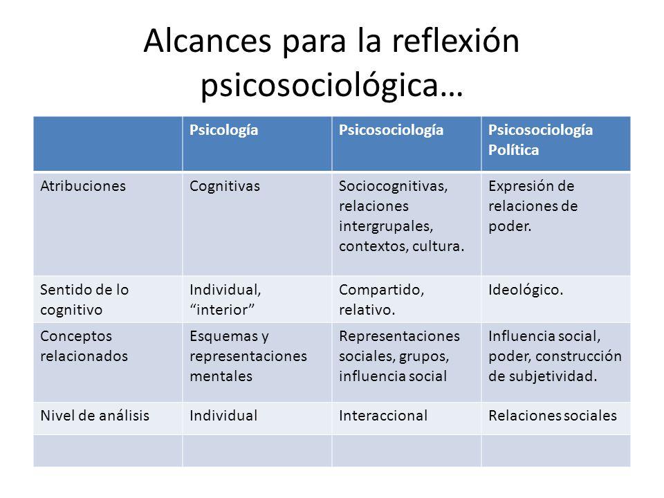 Alcances para la reflexión psicosociológica… PsicologíaPsicosociologíaPsicosociología Política AtribucionesCognitivasSociocognitivas, relaciones inter